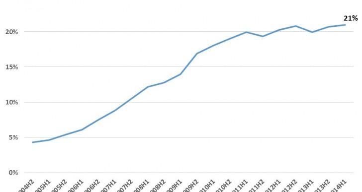 Zadłużenie hipoteczne Polaków wciąż jest niewysokie